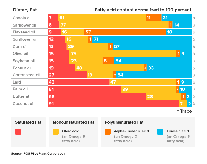 Comparison Of Dietary Fats Chart