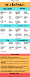 Keto Eating List